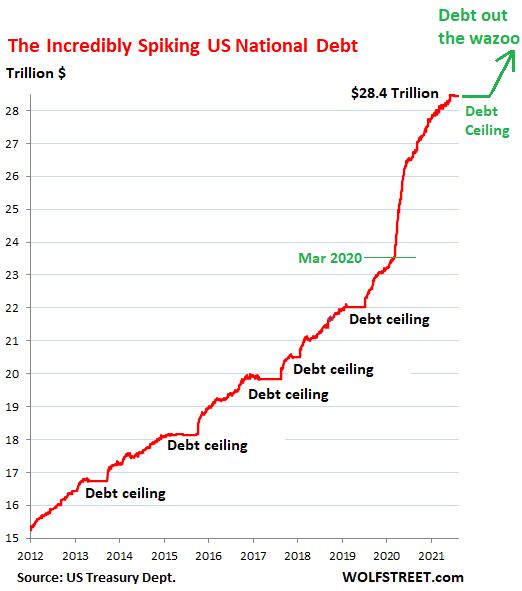 """""""A farsa do teto da dívida 2021"""": a conta geral do tesouro está despencando.  Vamos ver o quão perto estamos de zero. O Congresso vai deixar isso acontecer desta vez"""