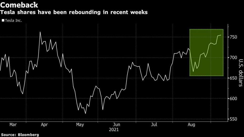 Cathie Wood's Ark ETF vende ações da Tesla por US $ 139 milhões