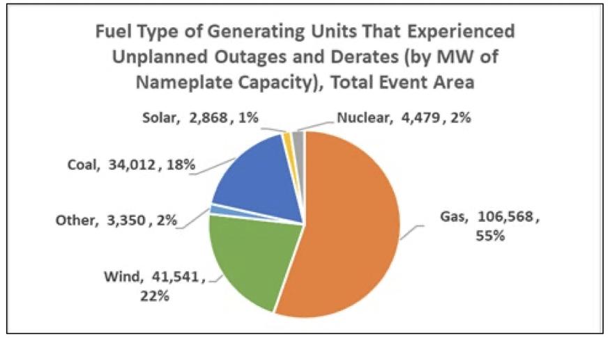 Quando tudo é o culpado.  O gráfico mostra que todas as fontes de energia sofreram uma interrupção.